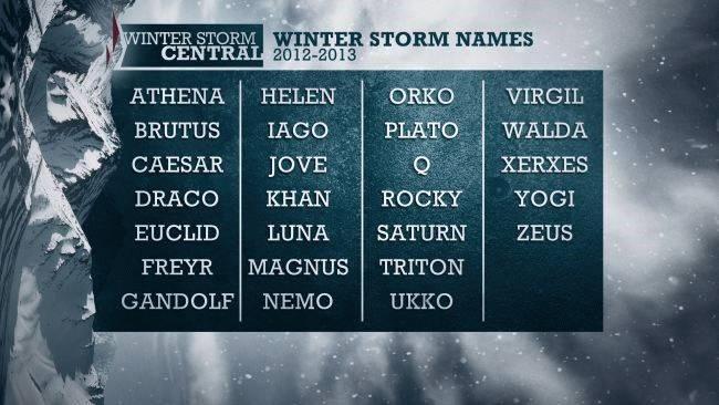 winterstormnames